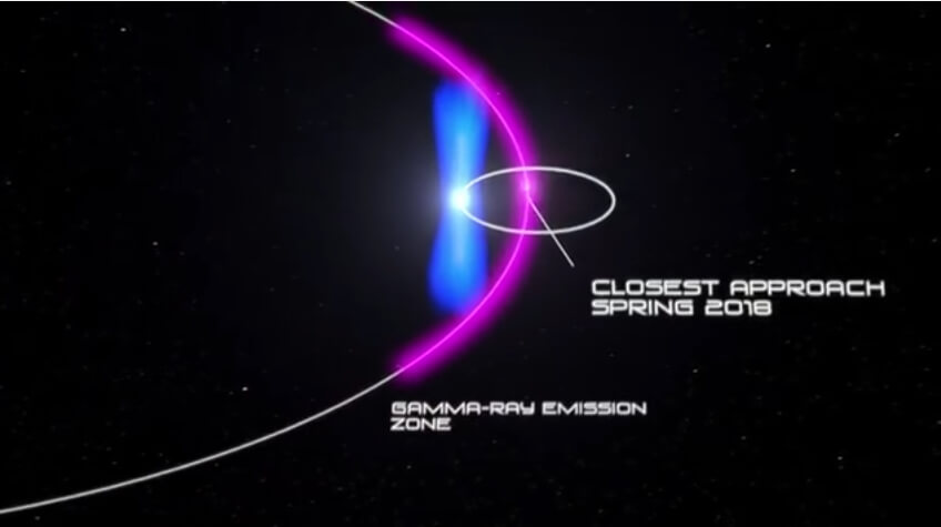 Pulsar Closest Approach