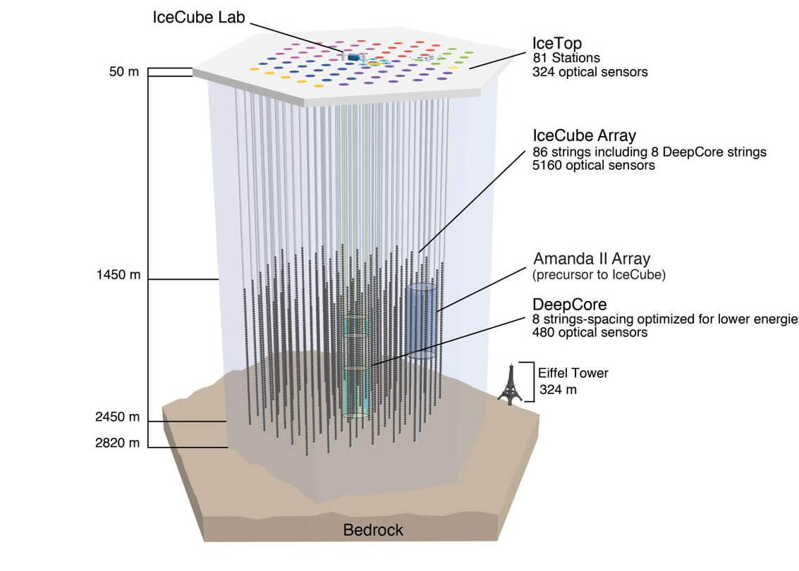 The IceCube Lab